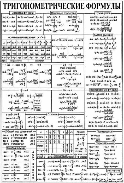 Тригонометрические таблицы по